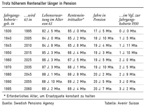 Trotz höherem Rentenalter länger in Pension