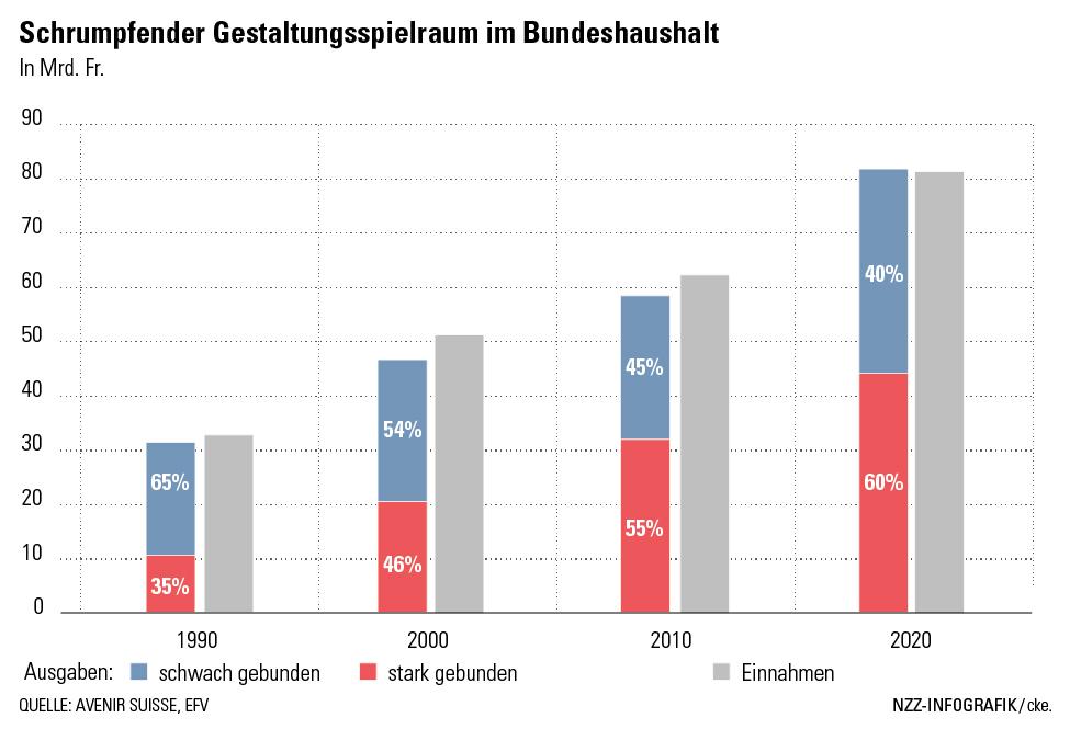 Folgen von Ausgabenbindungen für die Schuldenbremse | avenir suisse