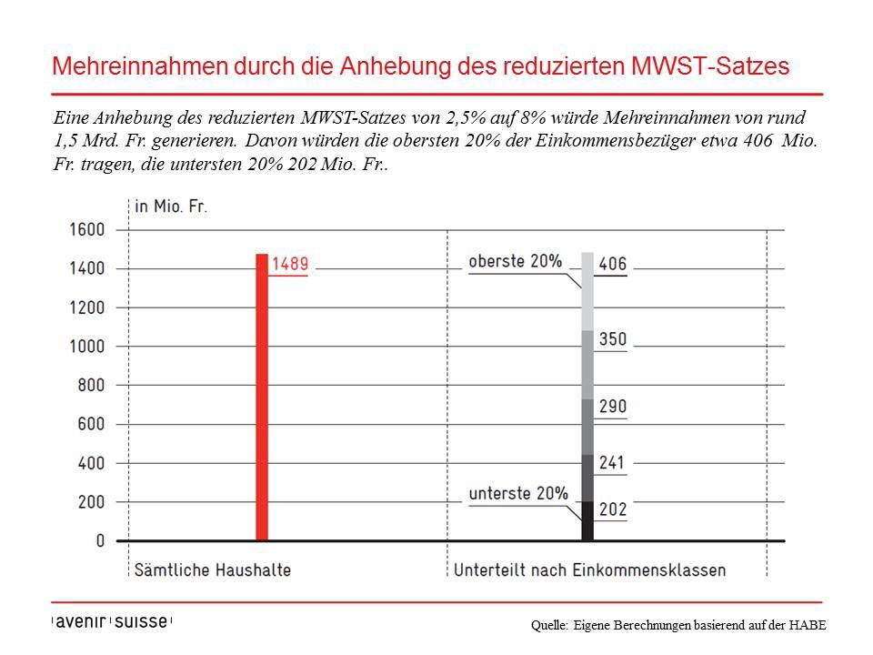 Warum nur ein echter Einheitssatz bei der Mehrwertsteuer sinnvoll wäre | Avenir Suisse
