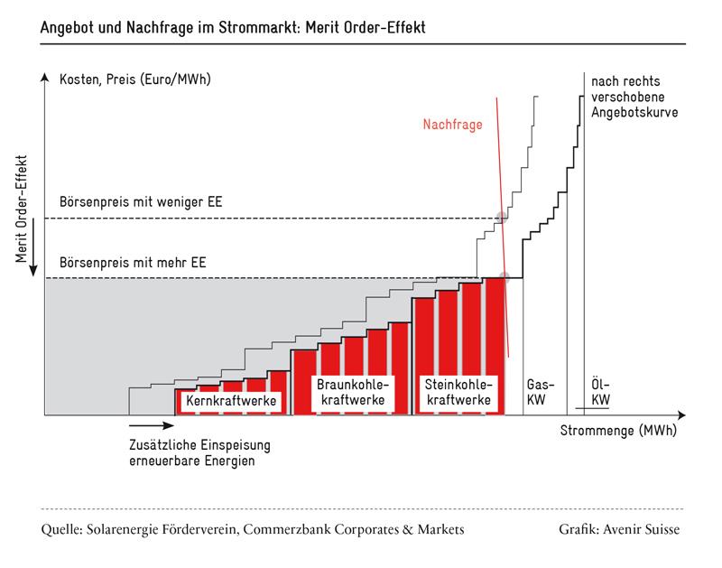 Angebot und Nachfrage im Strommarkt: Der Merkt Order-Effekt