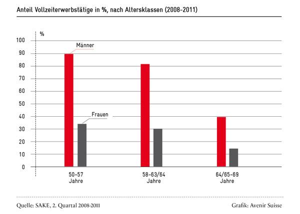 vollzeiterwerbstaetige-2009-11_600