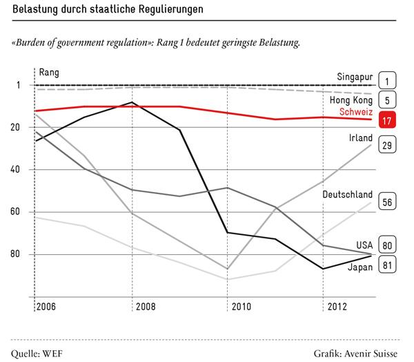 Belastung durch staatliche Regulierungen - Grafik: Avenir Suisse