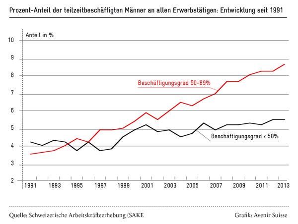 Prozent-Anteil der Teilzeitbeschäftigten Männer in der Schweiz (1991-2013)