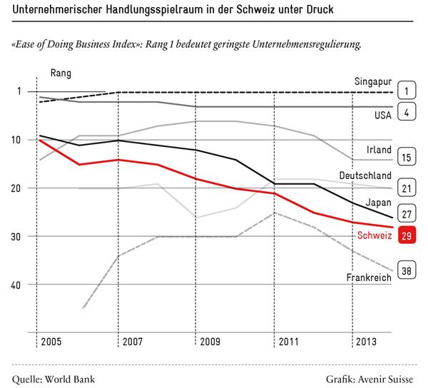 Unternehmerischer Handlungsspielraum in der Schweiz unter Druck - Grafik: Avenir Suisse