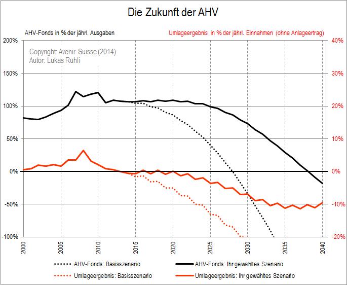 AHV-Szenario nach Wunsch: Mit unserem Tool können Sie ihre eigene AHV-Prognose erstellen.