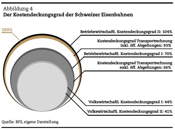 Der Kostendeckungsgrad der Schweizer Eisenbahnen