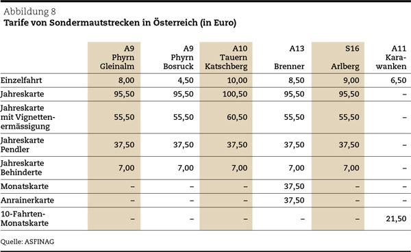 Tarife der Sondermautstrecken in Österreich