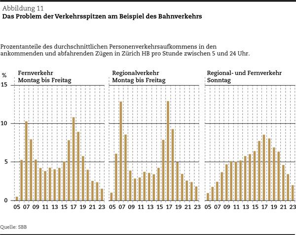 ÖV: Das Problem der Verkehrsspitzen am Beispiel des Bahnverkehrs