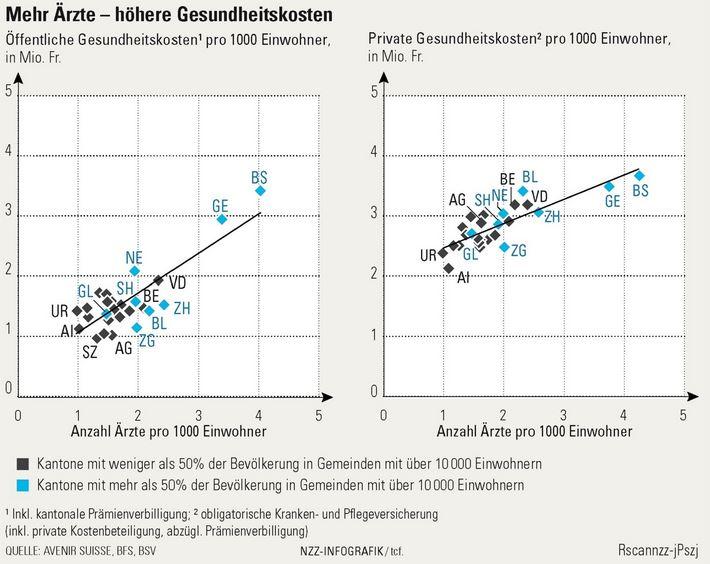 Mehr Ärzte - höhere Gesundheitskosten