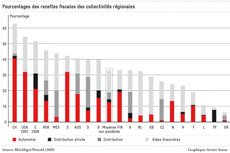 pourcentage-des-recettes-fiscales_800