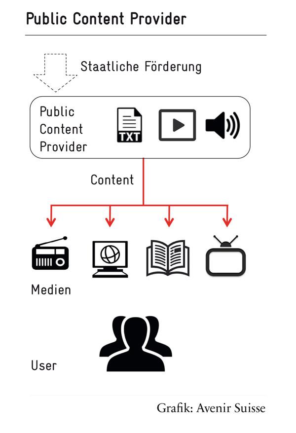 Public Content Provider