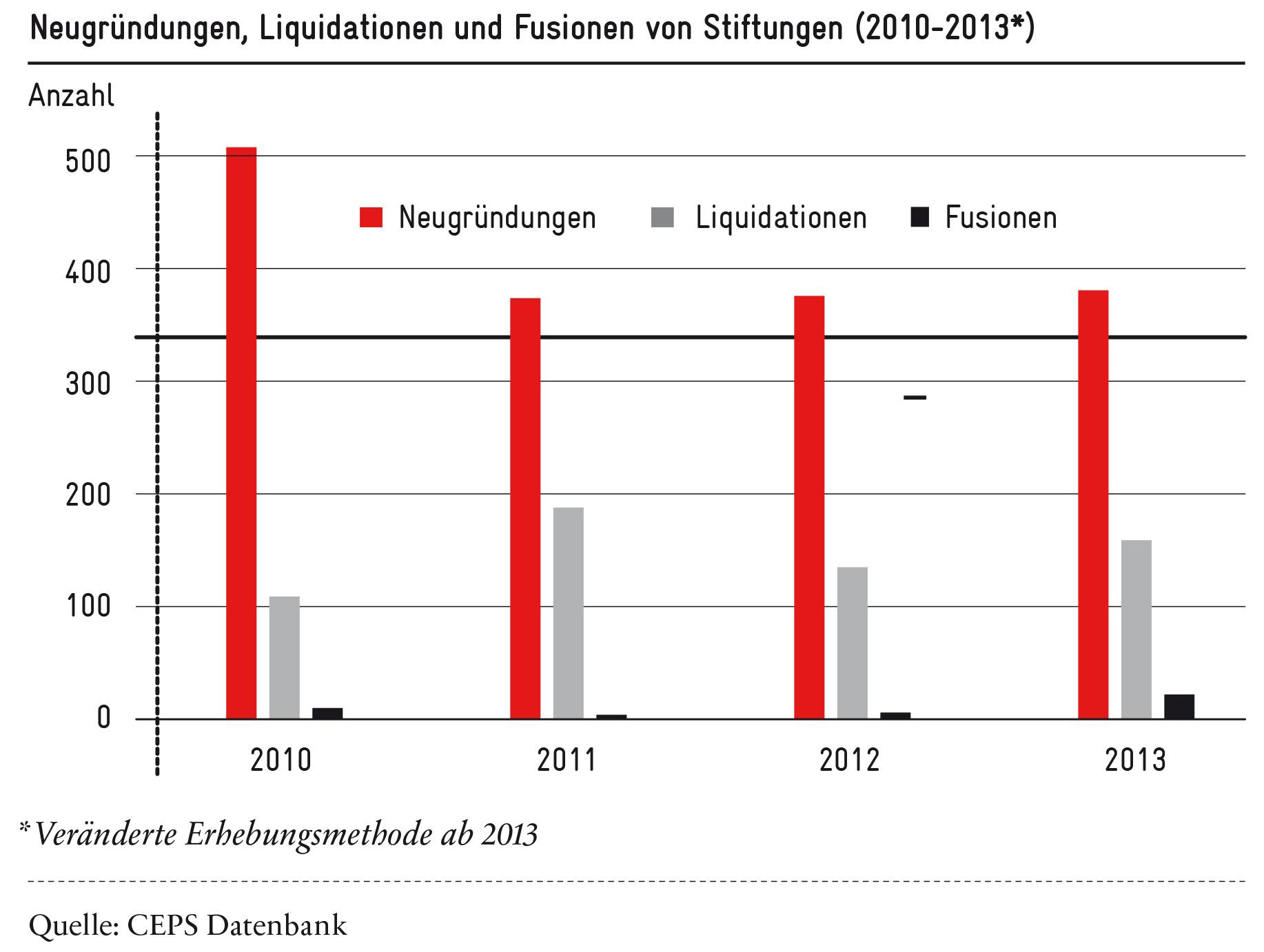 Wandel im Schweizer Stiftungssektor (2010-13) - Grafik: Avenir Suisse