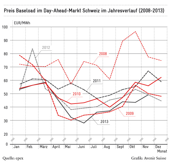 preise_base-load-im-day-ahead-markt