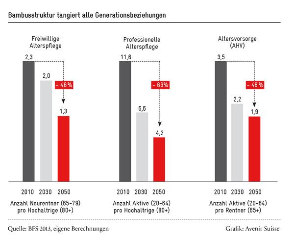 Alterung der Gesellschaft: Generationenvertrag unter Druck | Avenir Suisse