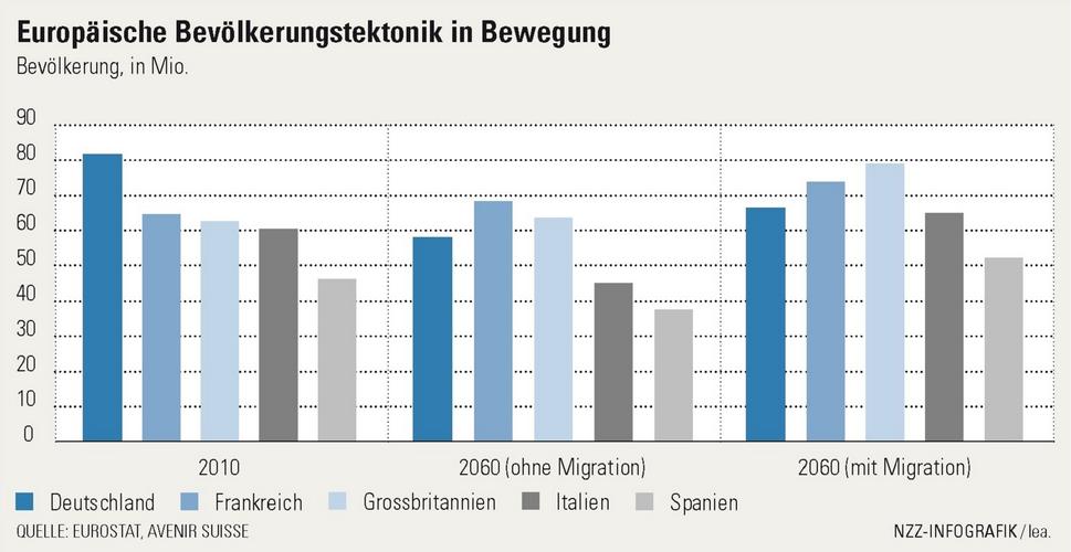 Prognose Bevölkerungswachstum in Europa, mit und ohne Migration | Avenir Suisse