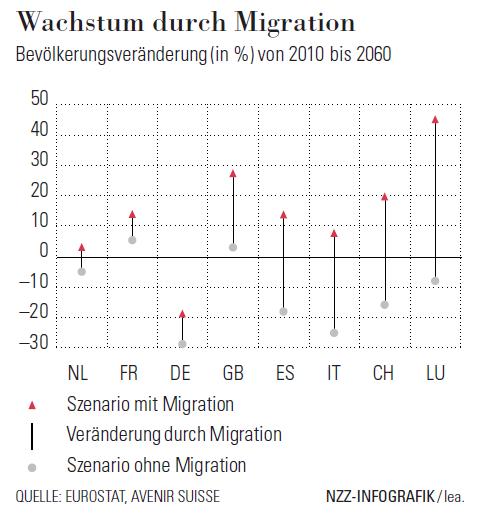 Schweiz: Wachstum durch Migration ¦ Avenir Suisse