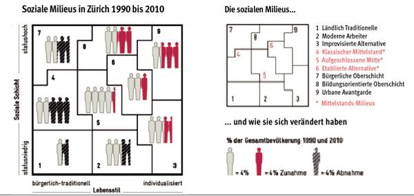 Avenir Suisse Grafik soziale Milieus Schweiz