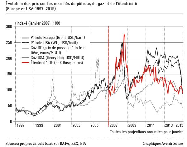 energie und strompreis europe_usa_fr_600px_72dpi_rgb