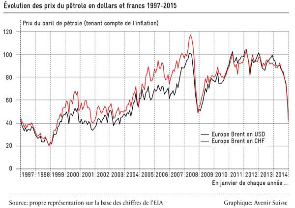evolution-des-prix-du-petrole_1997-2015_600