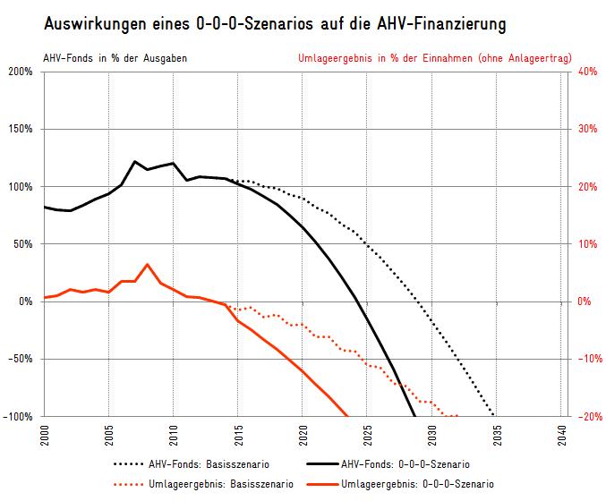 MIt dem AHV-Tool von Avenir Suisse können Sie Ihre eigene AHV-Prognose erstellen.