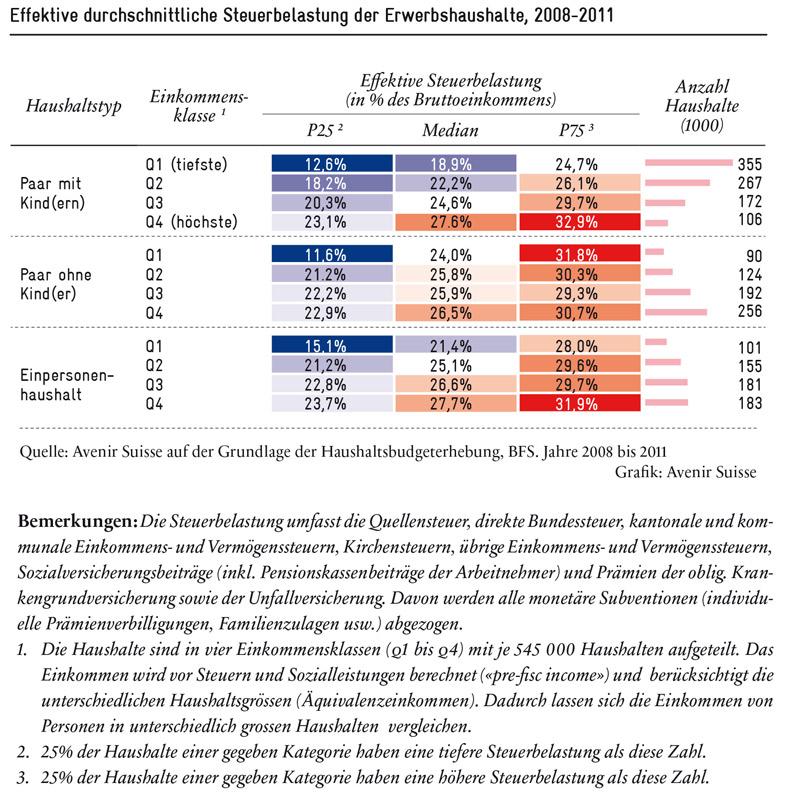 steuerbelastung-hh-2008-2011_800