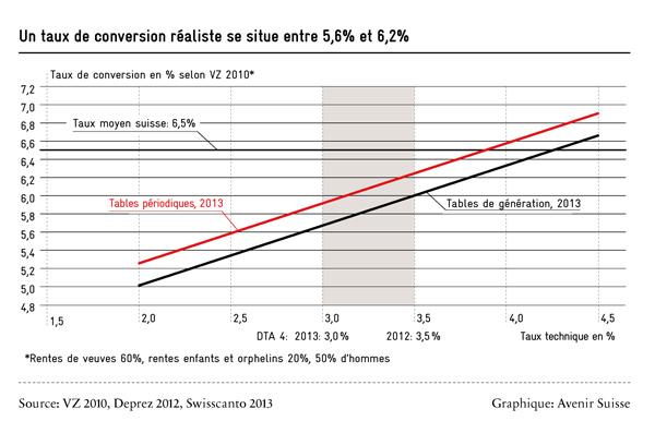 taux de conversion réaliste