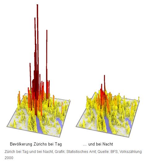 Zürich bei Tag und Nacht: Die Schweiz ist ein Land der Pendler. Wäre es nicht gerechter, einen (kleinen) Teil der Steuern am Arbeitsort abzuliefern?