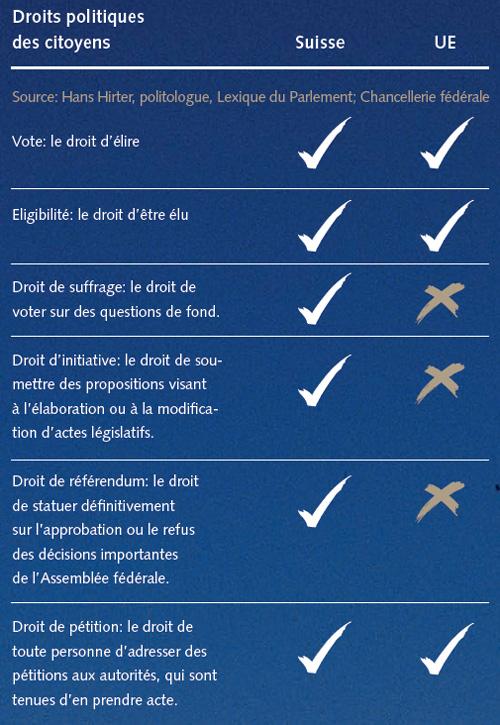 Droit politiques des citoyens en Suisse | Avenir Suisse