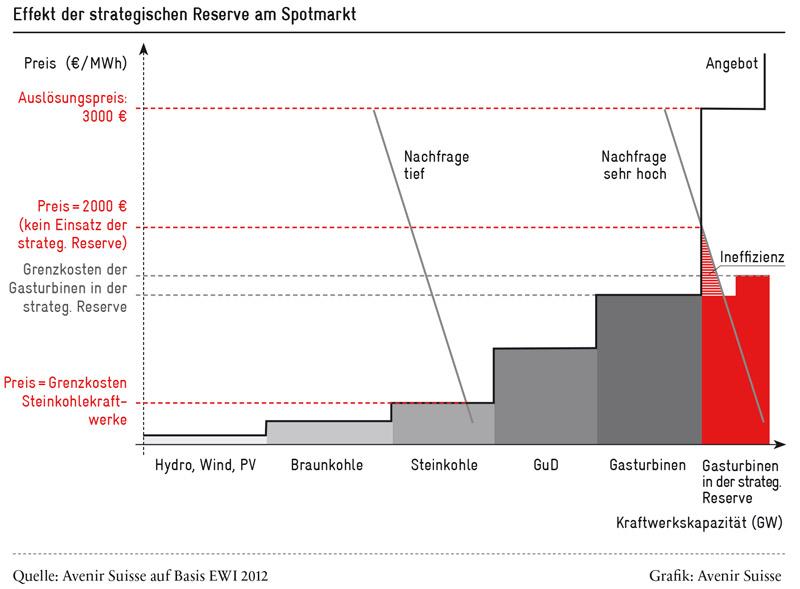 effekt-der-strategischen-reserve_800
