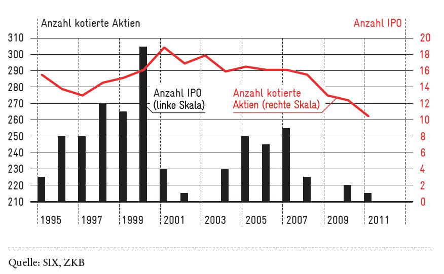 ANzahl kotierte Aktien