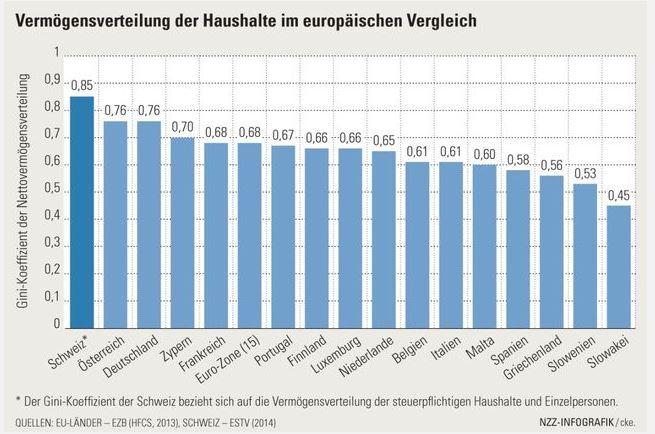 Die Schweiz – Europameister der Ungleichheit? Die Wirtschaftspolitische Grafik, NZZ. 25.04.2015