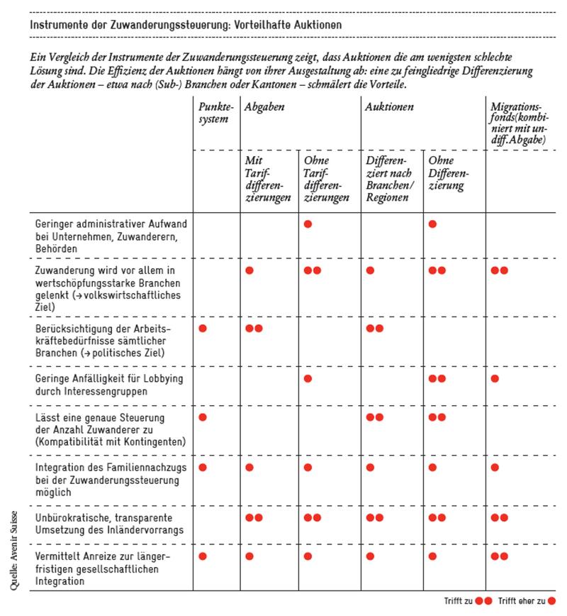 Instrumente der Zuwanderungssteuerung