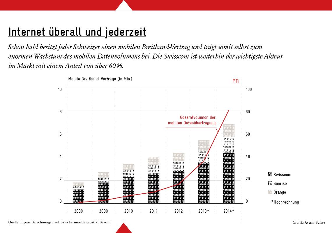Blog_Digitale Schweiz_1140px_de 4