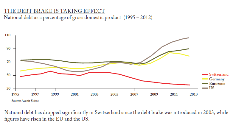 Switzerland's debt brake is taking effect | Credit Suisse Bulletin 6/2012