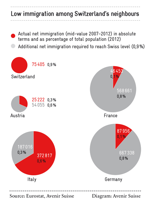 low-immigration-among-neighbours-of-ch_600