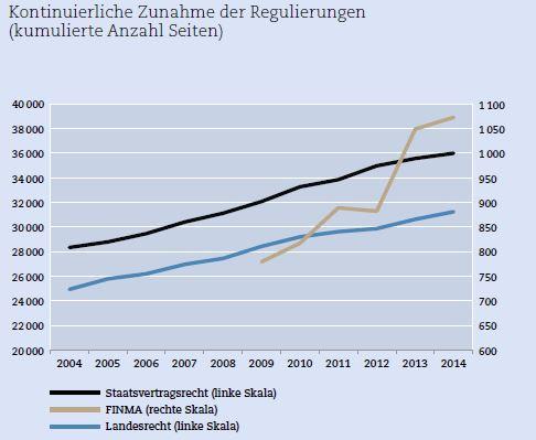 aus: Wo bitte diktiert der Markt? Schweizer Monat, Juni 2015