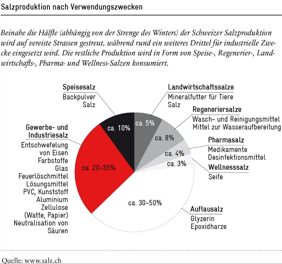 Eine vertane Chance zur Abschaffung des Salzregals | Avenir Suisse