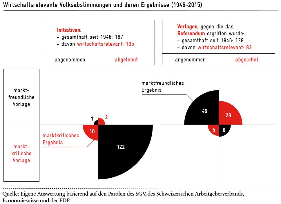 Der Stimmbürger und die Marktwirtschaft | Avenir Suisse
