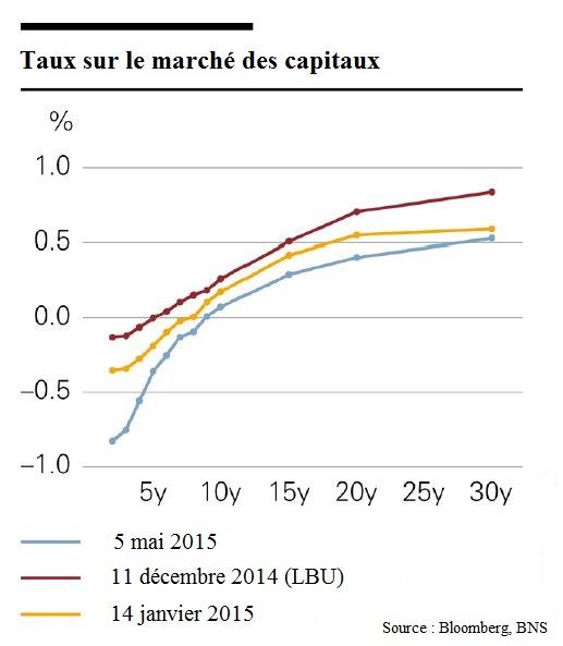 kapitalmarkzinsen_negativzinsen
