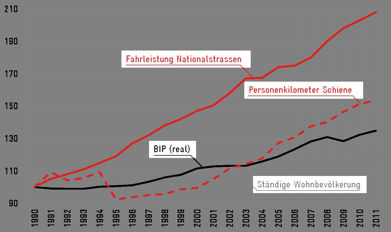 Verkehrswachstum_g4