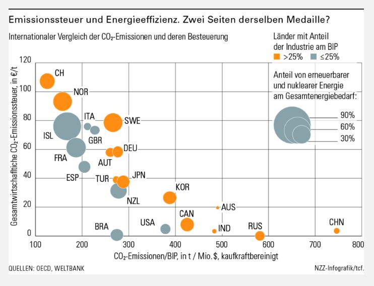Emissionssteuer und Energieeffizienz_2