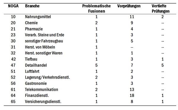 Tabelle 1: Problematische Fusionen und Kontrolltätigkeit der Weko (2001-2008)