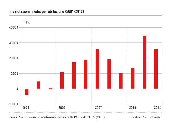 Rivalutazione media per abitazione | Avenir Suisse