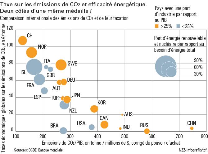 Taxe sur les émissions_FR_670px