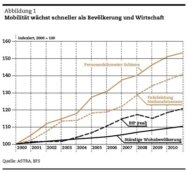 abb_01: Mobilität wächst schneller als Bevölkerung und Wirtschaft