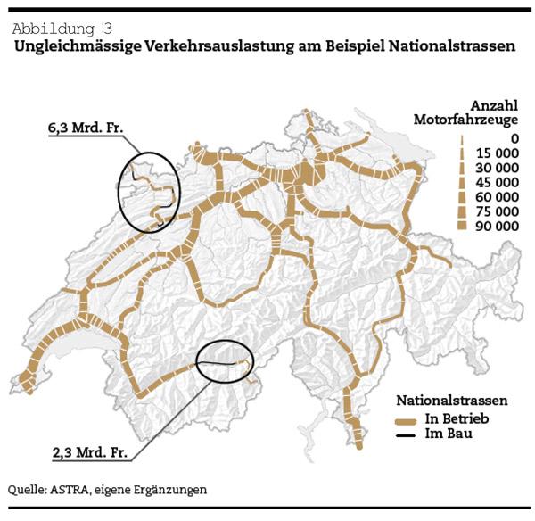 Schweizer Verkehrspolitik: Ungleichmässige Verkehrsauslastung am Beispiel Nationalstrassen