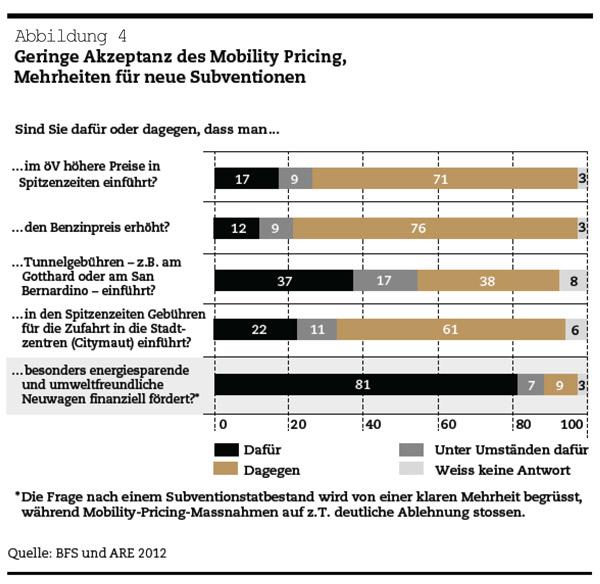 Schweizer Verkehrspolitik: Geringe Akzeptant des Mobility Pricing