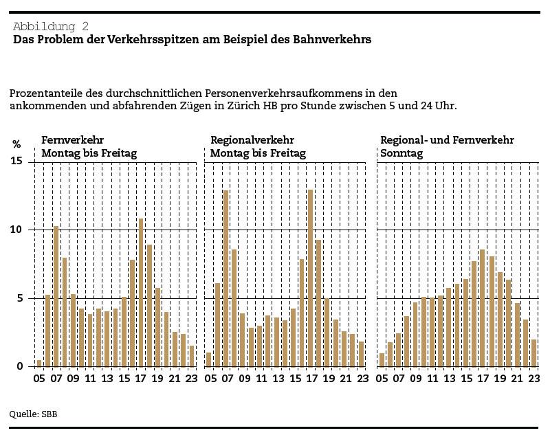 Schweizer Verkehrspolitik: Das Problem der Verkehrsspitzen am Beispiel des Bahnverkehrs