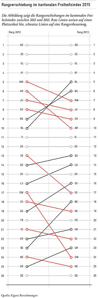 2015-12_Rangverschiebungen im Freiheitsindex_DE_330px