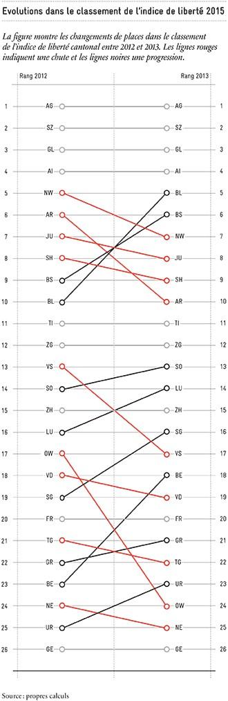 Evolutions dans le classement de l'indice de liberté_330px